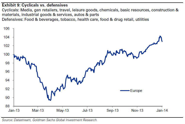 goldman_sachs_cyclicals_vs_defensives.png