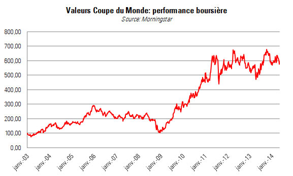 coupedumonde_performance_bourse.jpg