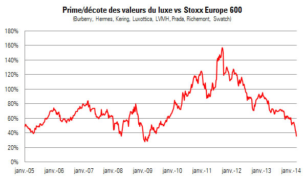 Luxury_PER_vs_Market_2004-2014.jpg