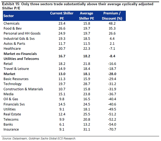 2013-04-03 graphique3-sector-valuation.jpg
