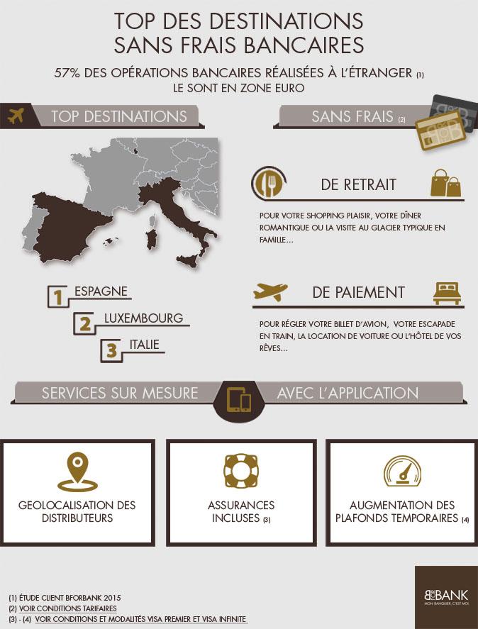 zone euro sans frais avec les cartes bforbank. Black Bedroom Furniture Sets. Home Design Ideas