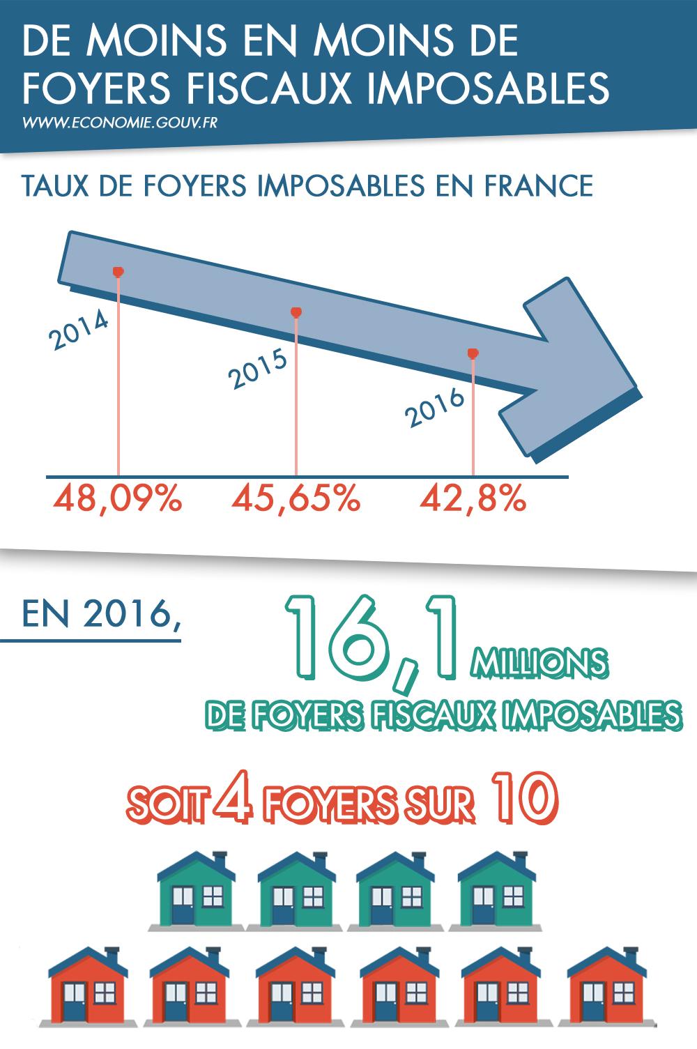 Infographie Les Francais Et L Impot Sur Le Revenu