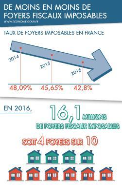 Le Bareme 2016 De L Impot Sur Le Revenu 2015 Ir