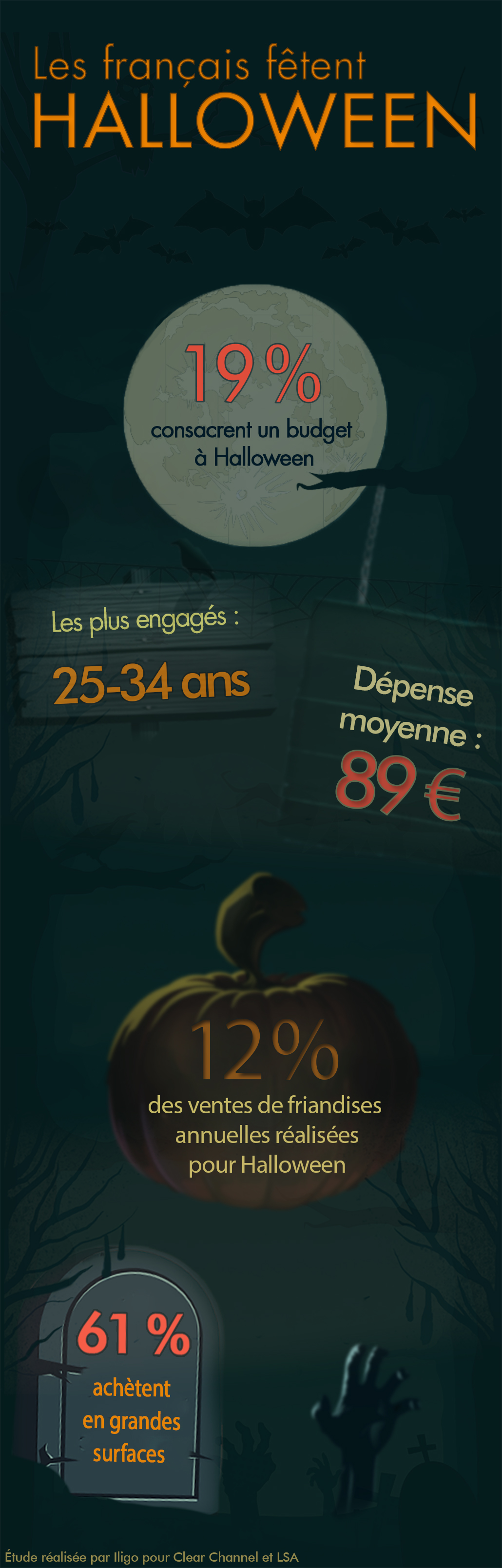 halloween citrouille tombe chiffres lune